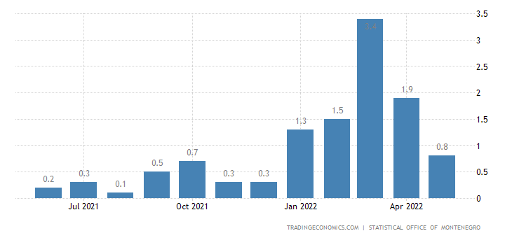 Montenegro Inflation Rate MoM