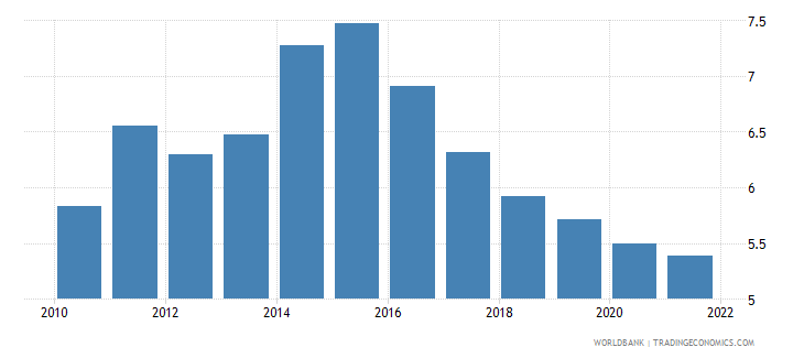 montenegro interest rate spread lending rate minus deposit rate percent wb data