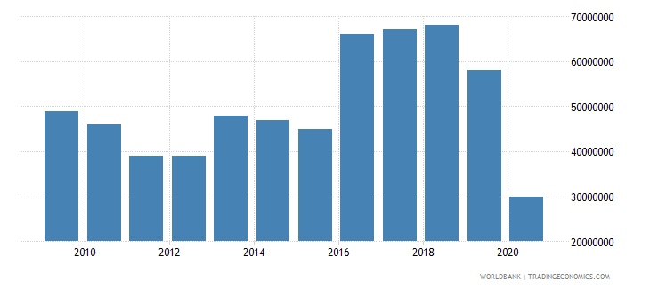 montenegro international tourism expenditures for travel items us dollar wb data