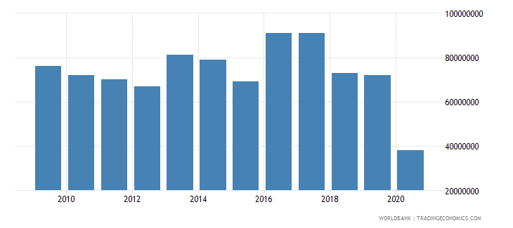 montenegro international tourism expenditures us dollar wb data