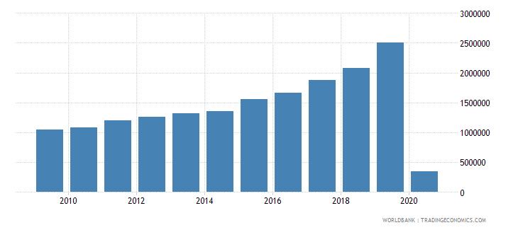 montenegro international tourism number of arrivals wb data