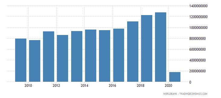 montenegro international tourism receipts us dollar wb data