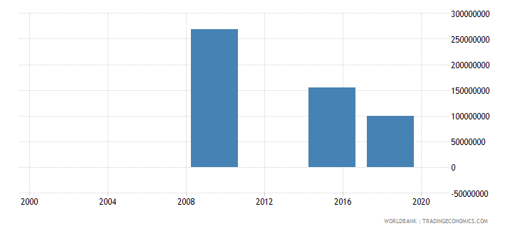 montenegro investment in energy with private participation current us$ wb data