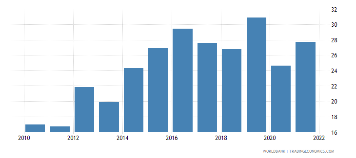 montenegro labor force participation rate for ages 15 24 female percent modeled ilo estimate wb data