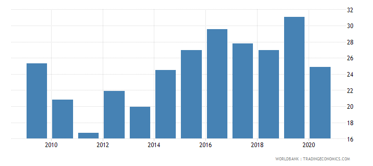 montenegro labor force participation rate for ages 15 24 female percent national estimate wb data