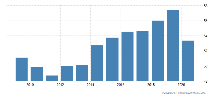 montenegro labor force participation rate total percent of total population ages 15 national estimate wb data
