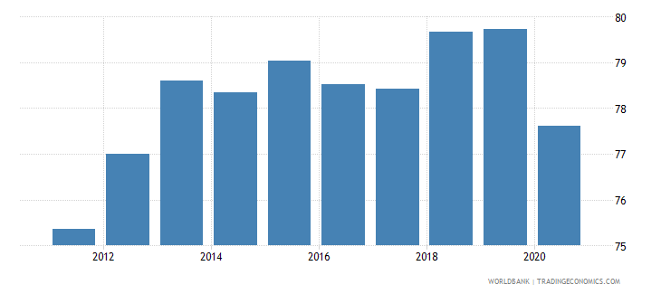 montenegro labor force with advanced education percent of total wb data