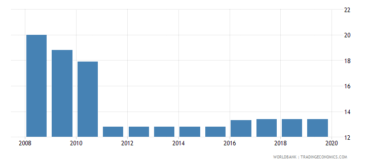 montenegro labor tax and contributions percent of commercial profits wb data