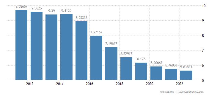 montenegro lending interest rate percent wb data