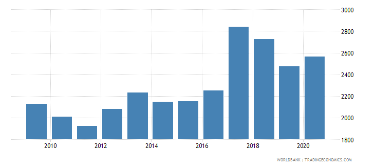 montenegro liquid liabilities in millions usd 2000 constant wb data