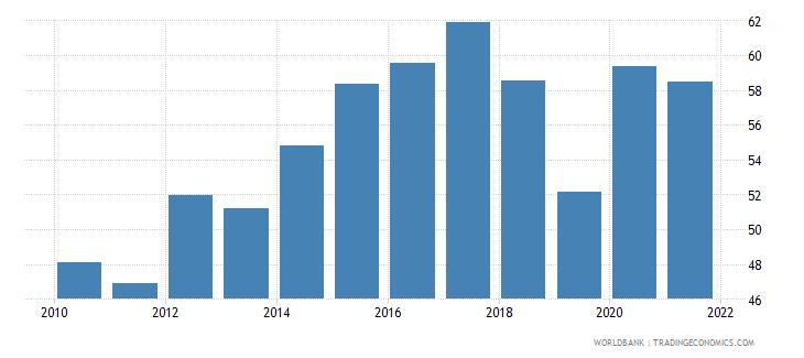 montenegro liquid liabilities to gdp percent wb data