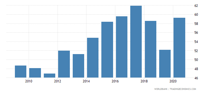 montenegro liquid liabilities to gdp percent wb data