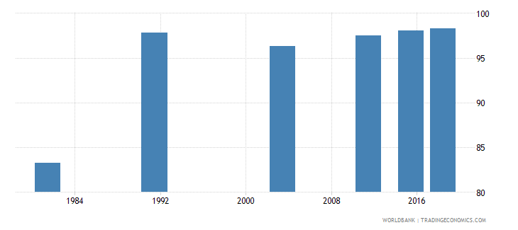 montenegro literacy rate adult female percent of females ages 15 and above wb data