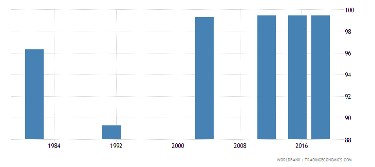 montenegro literacy rate adult male percent of males ages 15 and above wb data