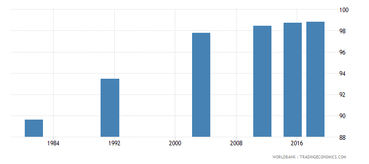 montenegro literacy rate adult total percent of people ages 15 and above wb data