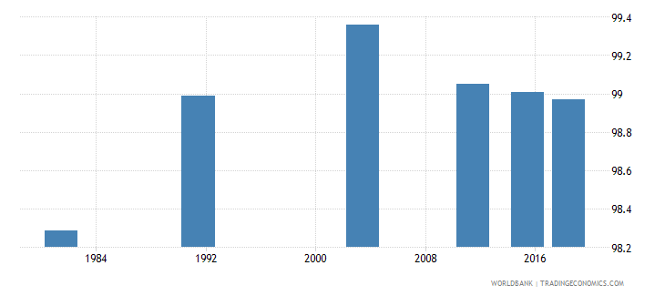 montenegro literacy rate youth female percent of females ages 15 24 wb data