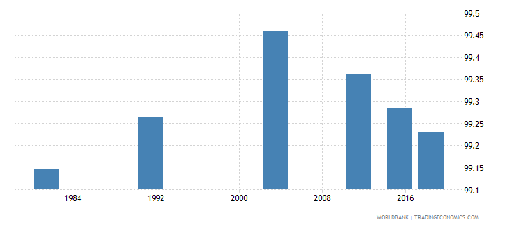 montenegro literacy rate youth male percent of males ages 15 24 wb data