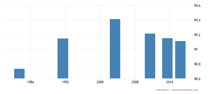 montenegro literacy rate youth total percent of people ages 15 24 wb data