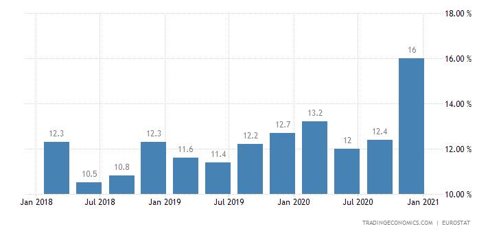 Montenegro Long Term Unemployment Rate