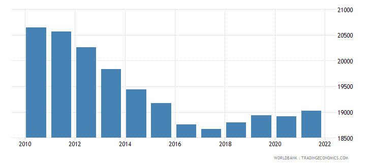 montenegro male population 00 04 wb data