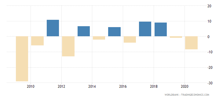 montenegro manufacturing value added annual percent growth wb data