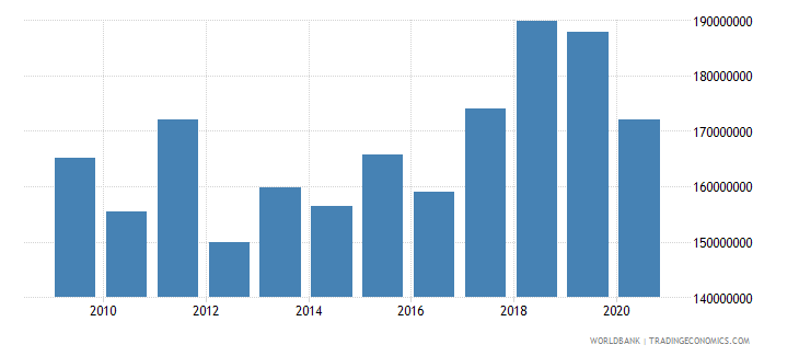 montenegro manufacturing value added constant 2000 us dollar wb data