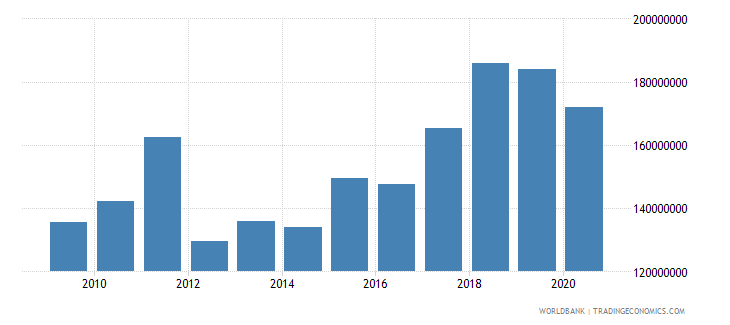 montenegro manufacturing value added current lcu wb data