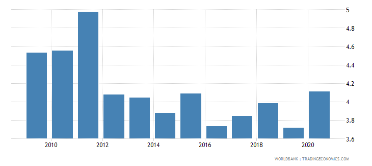montenegro manufacturing value added percent of gdp wb data