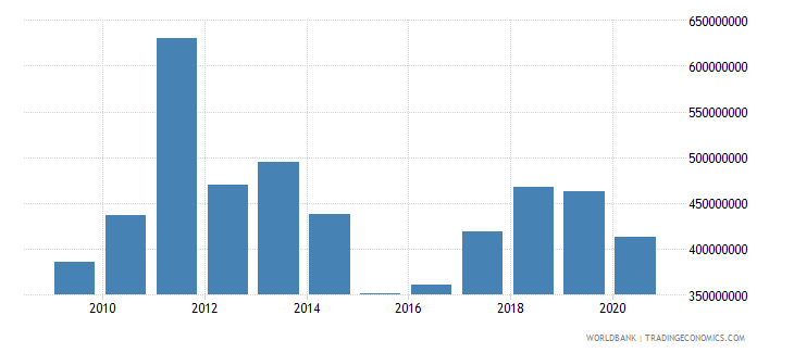 montenegro merchandise exports by the reporting economy current us$ wb data