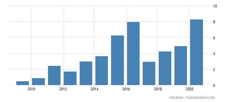 montenegro merchandise exports to developing economies outside region percent of total merchandise exports wb data