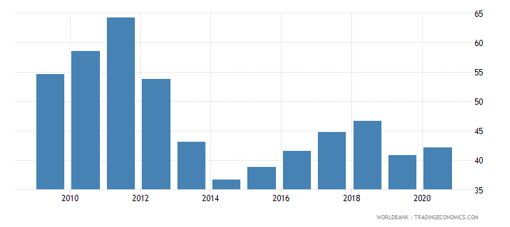 montenegro merchandise exports to high income economies percent of total merchandise exports wb data