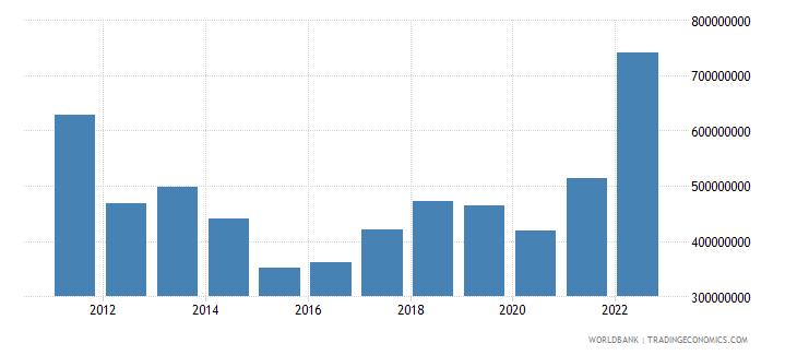 montenegro merchandise exports us dollar wb data