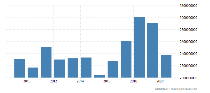 montenegro merchandise imports by the reporting economy current us$ wb data