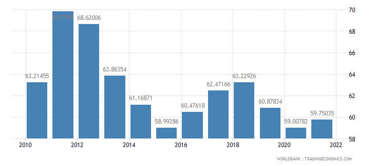 montenegro merchandise trade percent of gdp wb data