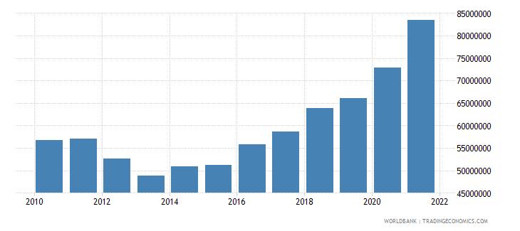 montenegro military expenditure current lcu wb data