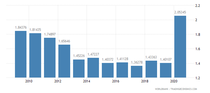 montenegro military expenditure percent of gdp wb data