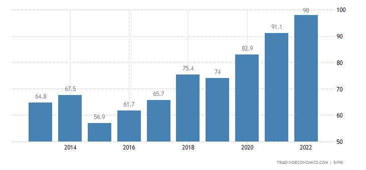 Montenegro Military Expenditure