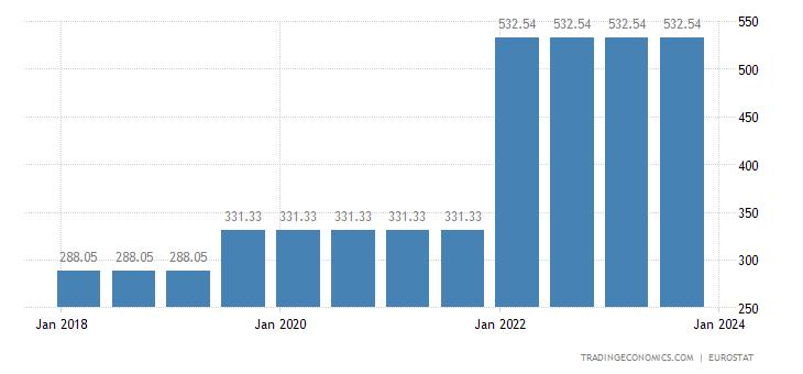 Montenegro Gross Minimum Monthly Wage