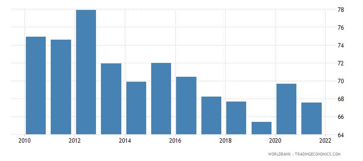 montenegro mortality rate adult female per 1 000 female adults wb data