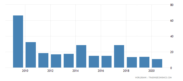 montenegro multilateral debt service percent of public and publicly guaranteed debt service wb data