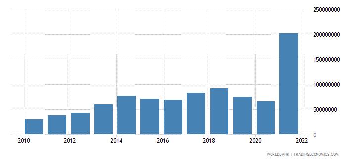 montenegro multilateral debt service tds us dollar wb data