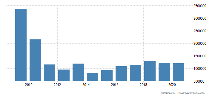 montenegro net bilateral aid flows from dac donors austria us dollar wb data