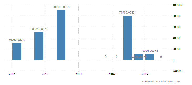 montenegro net bilateral aid flows from dac donors belgium us dollar wb data