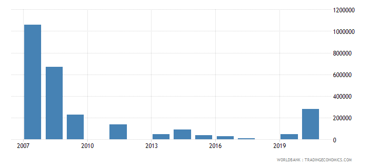 montenegro net bilateral aid flows from dac donors canada us dollar wb data