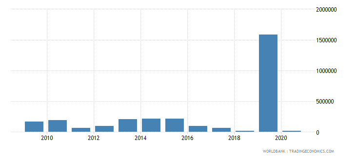 montenegro net bilateral aid flows from dac donors czech republic current us$ wb data