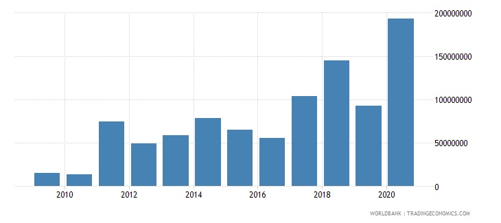 montenegro net bilateral aid flows from dac donors european commission us dollar wb data