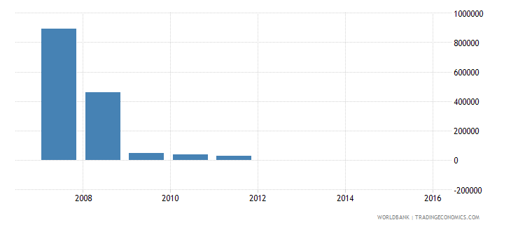 montenegro net bilateral aid flows from dac donors finland us dollar wb data