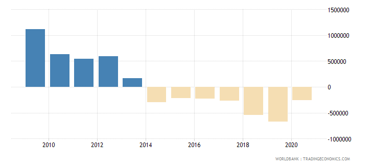 montenegro net bilateral aid flows from dac donors france us dollar wb data