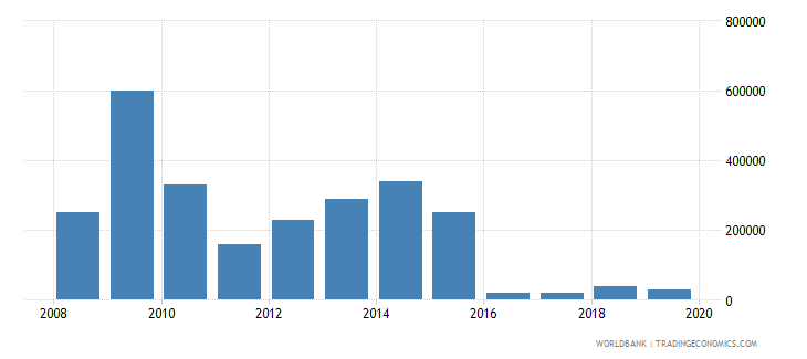 montenegro net bilateral aid flows from dac donors greece us dollar wb data