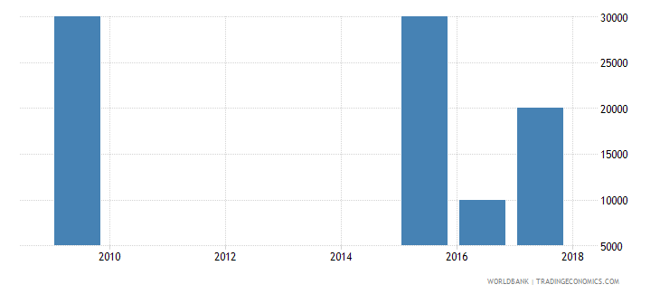 montenegro net bilateral aid flows from dac donors ireland us dollar wb data